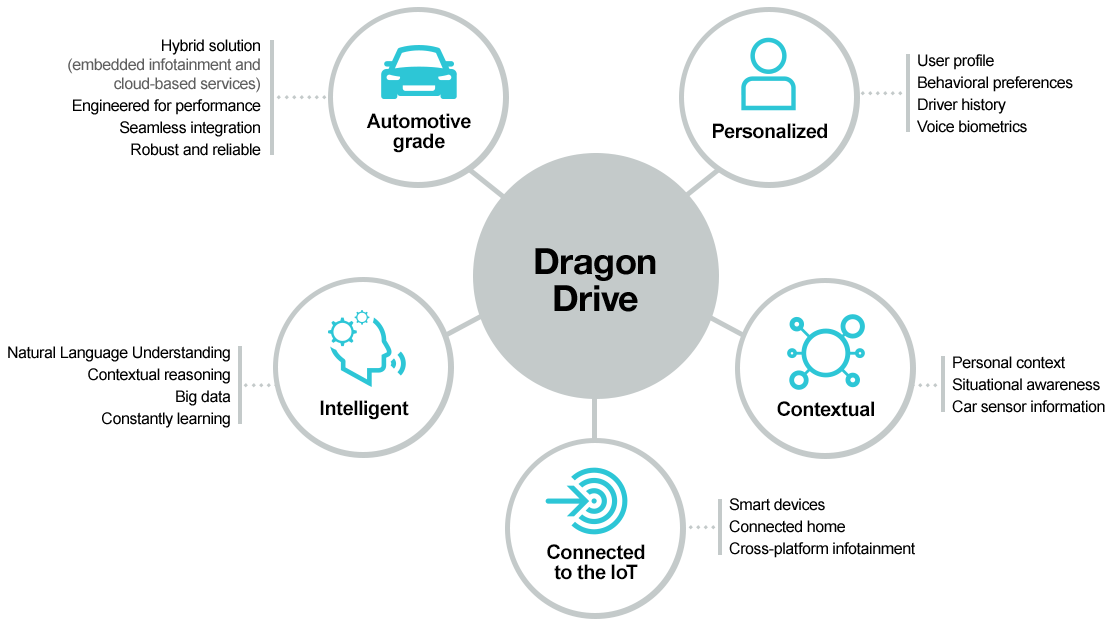 Dragon Drive : fonctionnement