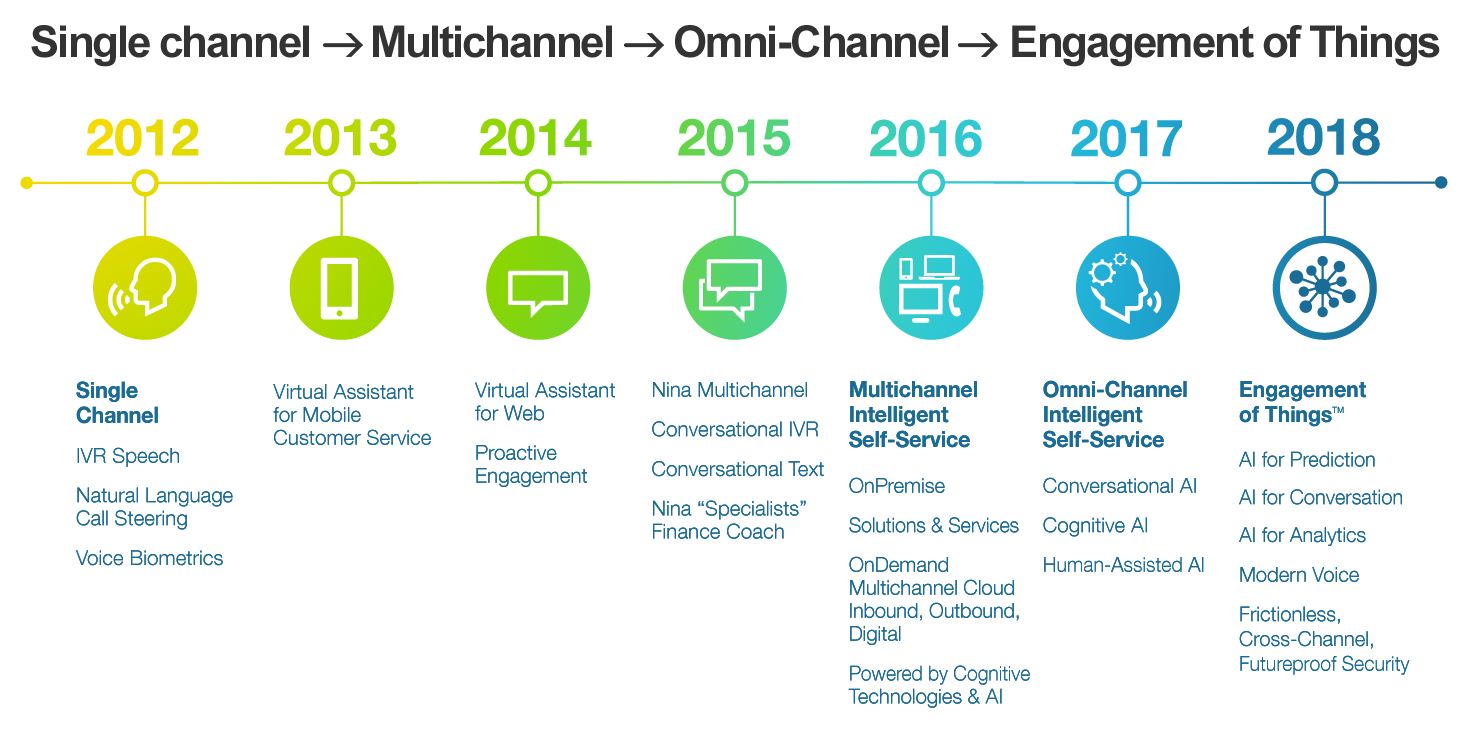 omni-channel engagement of things
