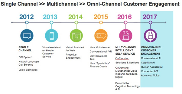 Omni-channel customer engagement | Nuance
