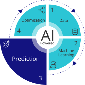 Predict Customer Intent AI Nuance