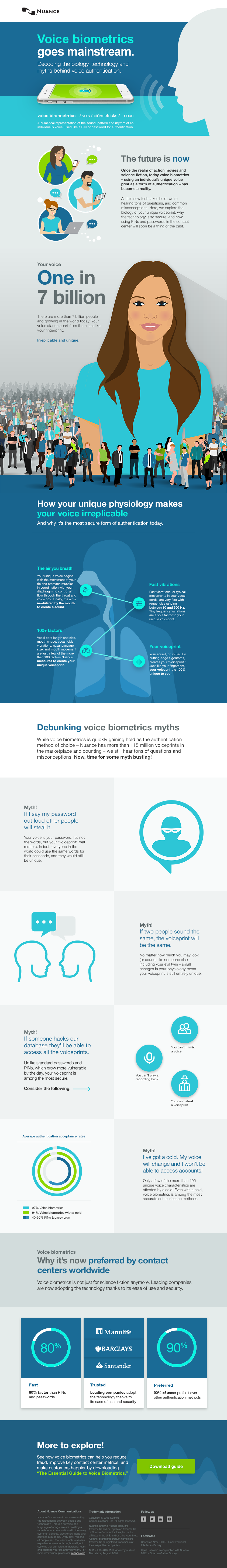 Voice Biometrics Goes Mainstream
