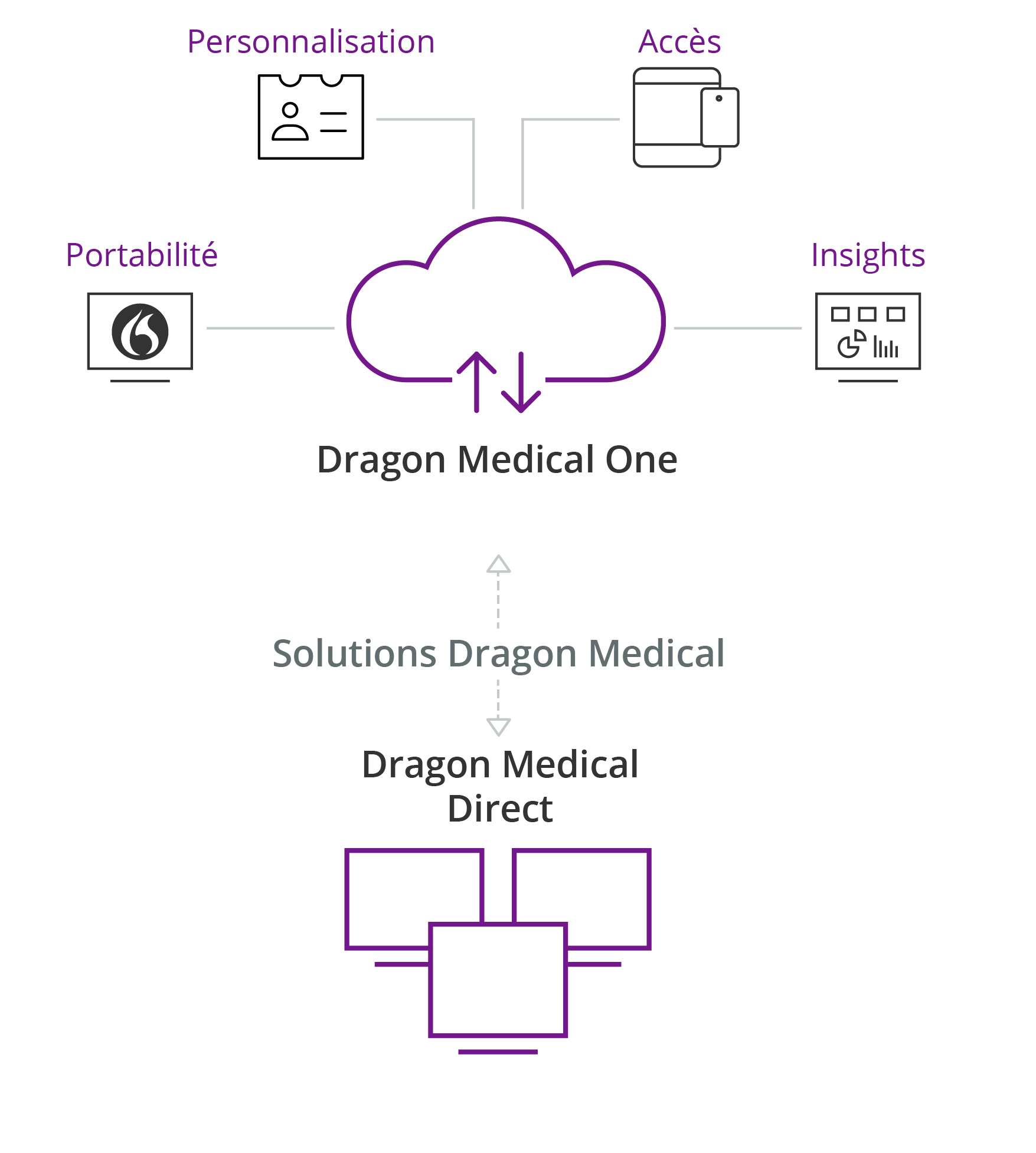 Dragon Medical Server Infographic